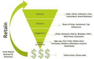 Social Media Tracking Funnel